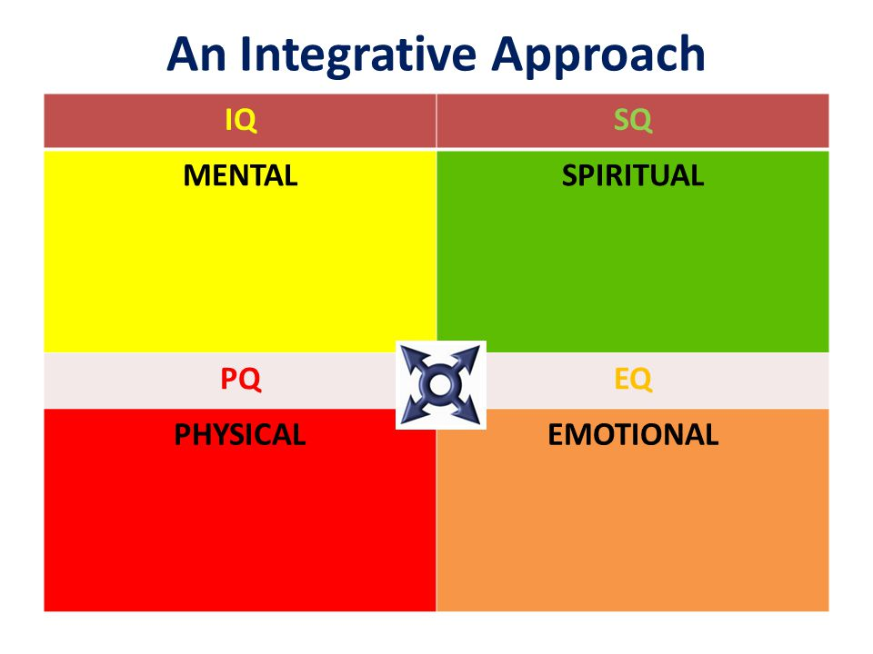 An Integrative Approach IQSQ MENTALSPIRITUAL PQEQ PHYSICALEMOTIONAL