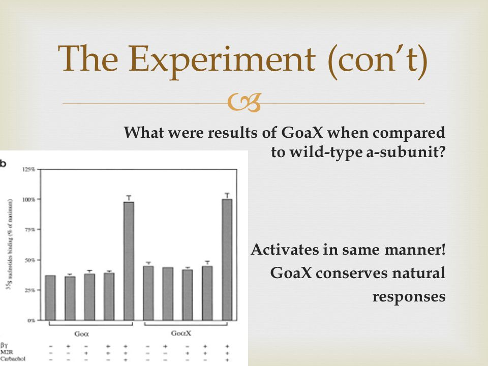  What were results of GoaX when compared to wild-type a-subunit.