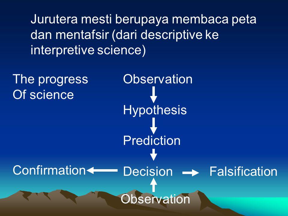 Jurutera mesti berupaya membaca peta dan mentafsir (dari descriptive ke interpretive science) Observation Hypothesis Prediction DecisionFalsification Confirmation Observation The progress Of science
