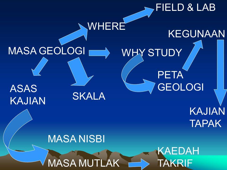 MASA GEOLOGI WHY STUDY WHERE FIELD & LAB PETA GEOLOGI KEGUNAAN SKALA ASAS KAJIAN MASA NISBI MASA MUTLAK KAEDAH TAKRIF KAJIAN TAPAK
