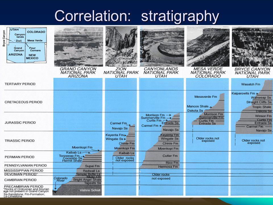 Correlation: stratigraphy