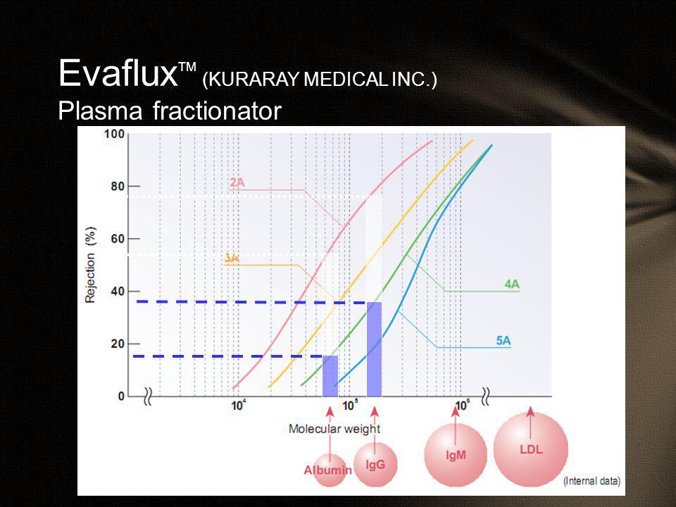 Evaflux TM (KURARAY MEDICAL INC.) Plasma fractionator