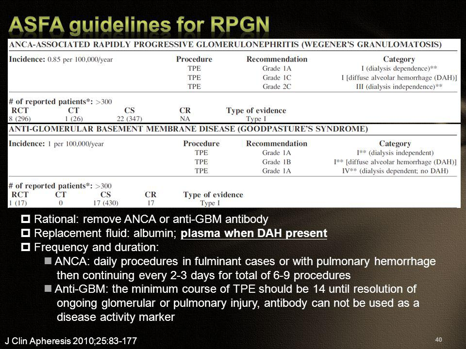 40 J Clin Apheresis 2010;25:83-177  Rational: remove ANCA or anti-GBM antibody  Replacement fluid: albumin; plasma when DAH present  Frequency and