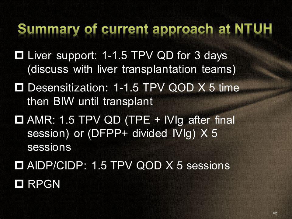  Liver support: 1-1.5 TPV QD for 3 days (discuss with liver transplantation teams)  Desensitization: 1-1.5 TPV QOD X 5 time then BIW until transplan
