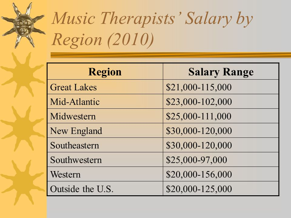 Music Therapy As Career Choice ChihChen Sophia Lee, Ph.D. MT-BC ...