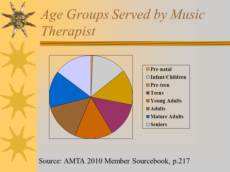 Age Groups Served by Music Therapist Source: AMTA 2010 Member Sourcebook, p.217