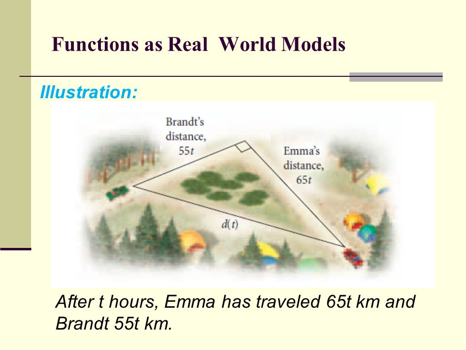 Functions as Real World Models Illustration: After t hours, Emma has traveled 65t km and Brandt 55t km.
