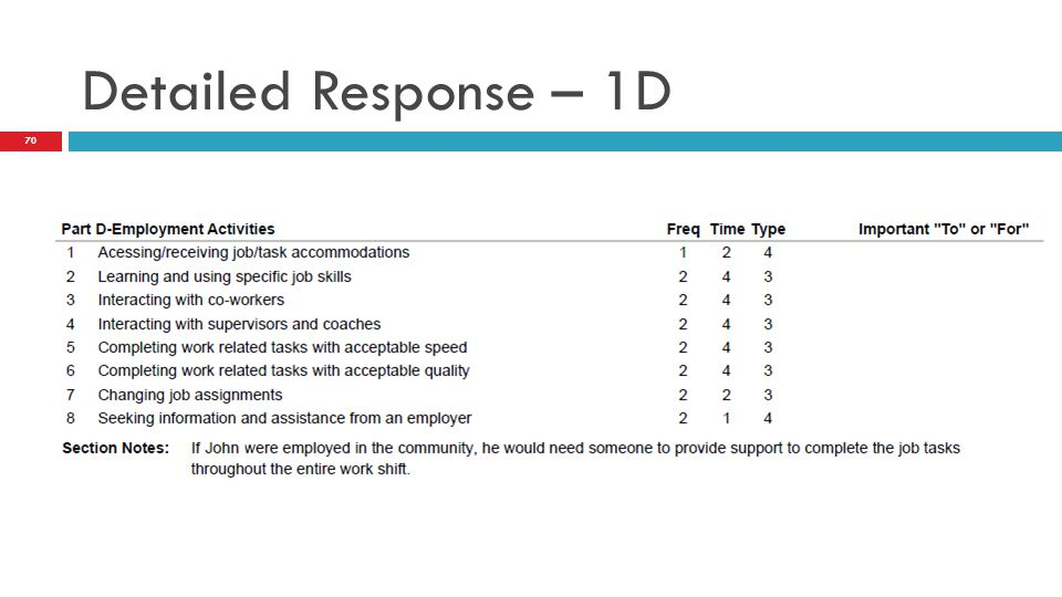 Detailed Response – 1D 70