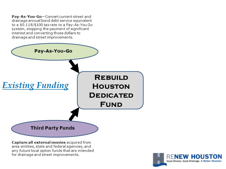 Rebuild Houston Dedicated Fund Third Party Funds Capture all external monies acquired from area entities, state and federal agencies, and any future local option funds that are intended for drainage and street improvements.