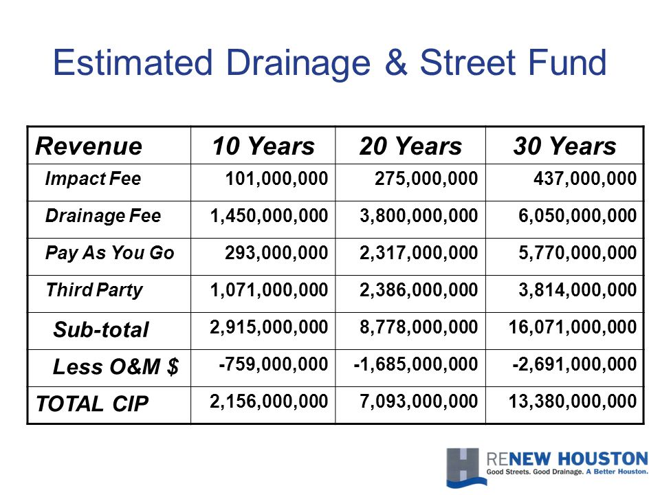 Revenue10 Years20 Years30 Years Impact Fee101,000,000275,000,000437,000,000 Drainage Fee1,450,000,0003,800,000,0006,050,000,000 Pay As You Go293,000,0002,317,000,0005,770,000,000 Third Party1,071,000,0002,386,000,0003,814,000,000 Sub-total 2,915,000,0008,778,000,00016,071,000,000 Less O&M $ -759,000,000-1,685,000,000-2,691,000,000 TOTAL CIP 2,156,000,0007,093,000,00013,380,000,000 Estimated Drainage & Street Fund