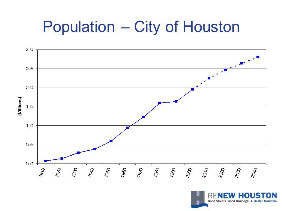 Population – City of Houston