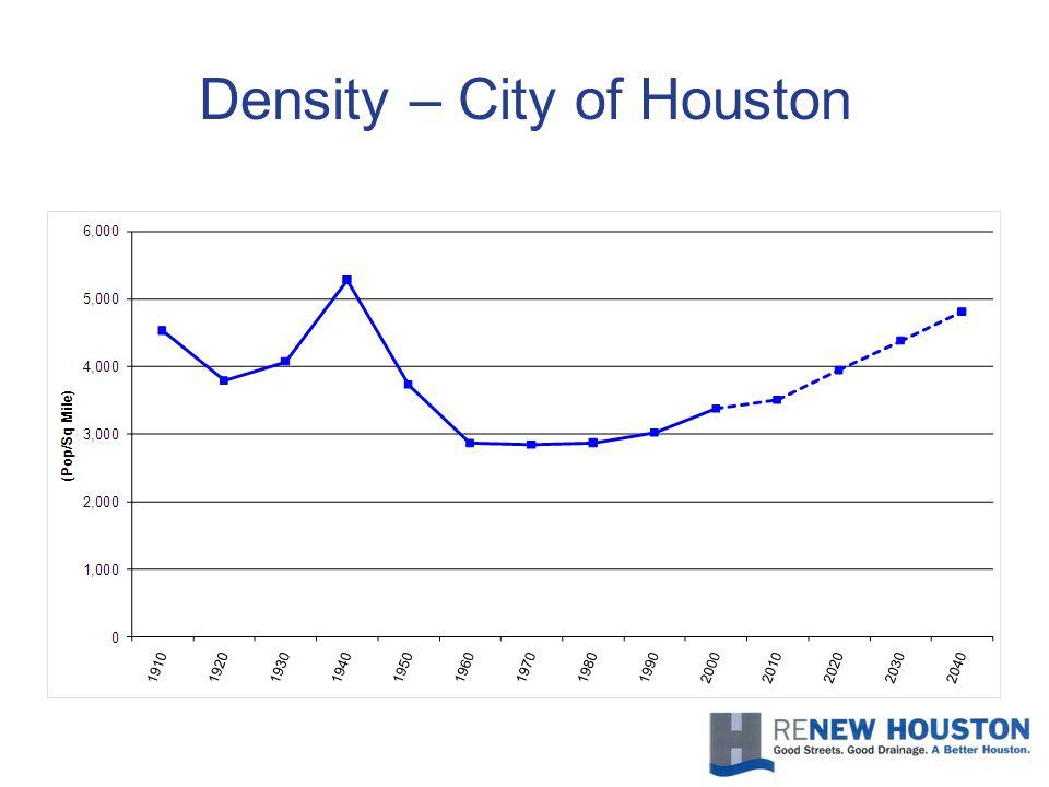 Density – City of Houston