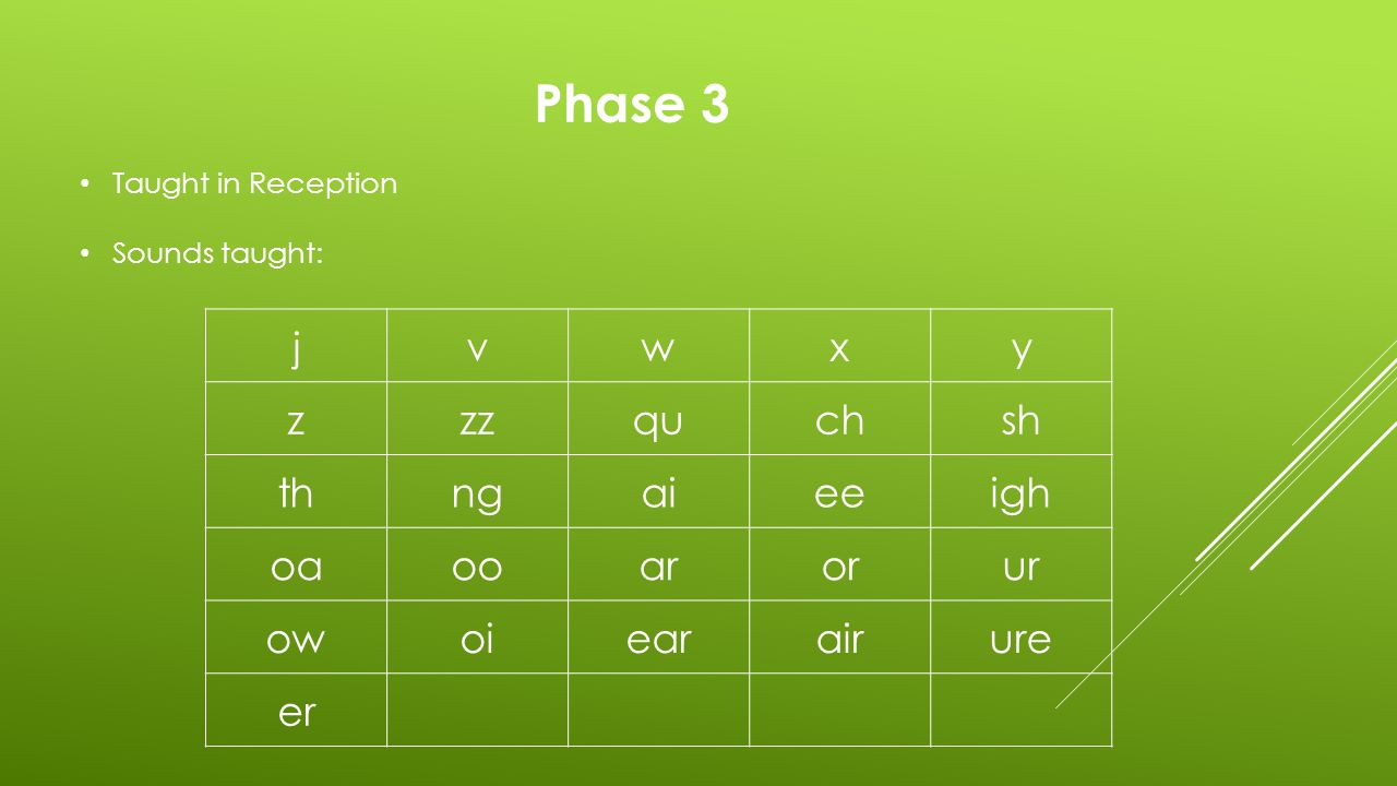 Phase 3 Taught in Reception High frequency words taught: willthatthisthenthem withseefornowdown looktoo