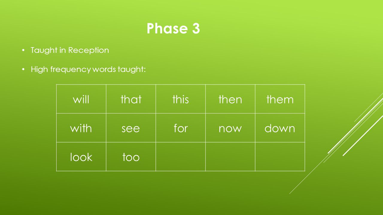 Phase 3 Taught in Reception Tricky words taught: heshewemebe wasyoutheyallare myher