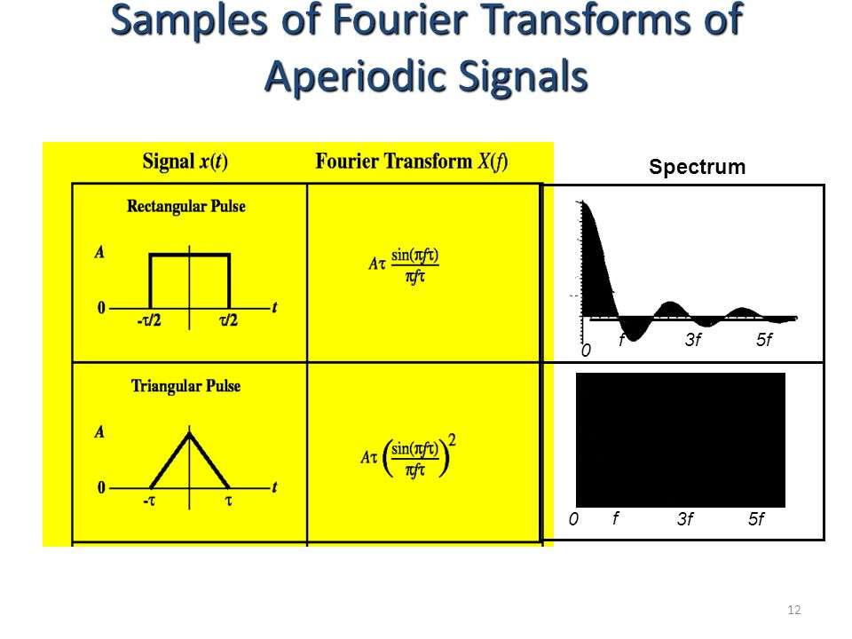 12 Samples of Fourier Transforms of Aperiodic Signals Spectrum 0 f3f5f 0 f 3f5f