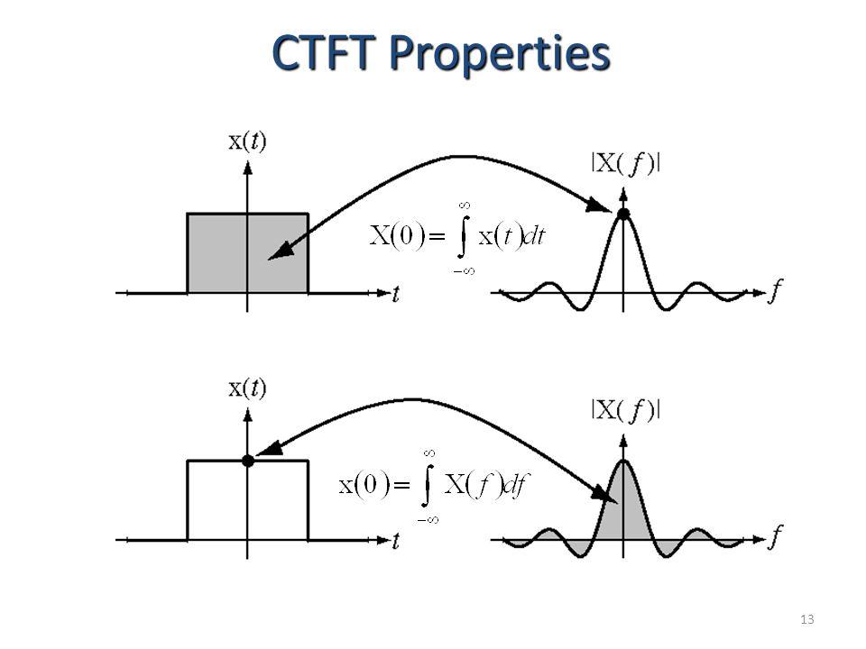 13 CTFT Properties