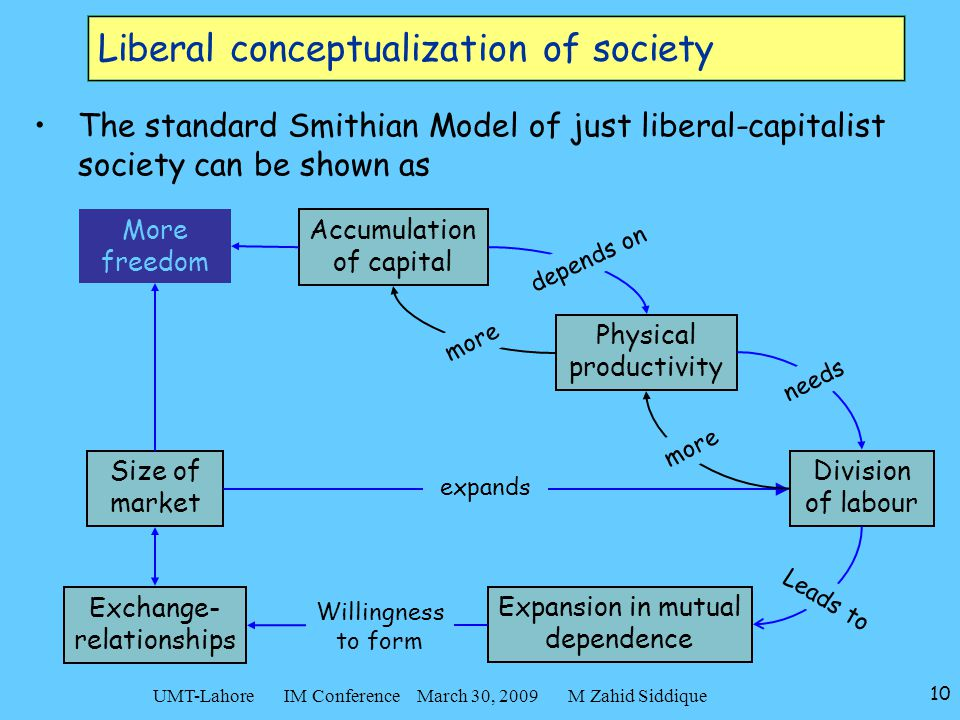 10 UMT-Lahore IM Conference March 30, 2009 M Zahid Siddique Liberal conceptualization of society The standard Smithian Model of just liberal-capitalist society can be shown as Accumulation of capital Physical productivity Expansion in mutual dependence Size of market Division of labour Exchange- relationships depends on needs Leads to Willingness to form expands more More freedom