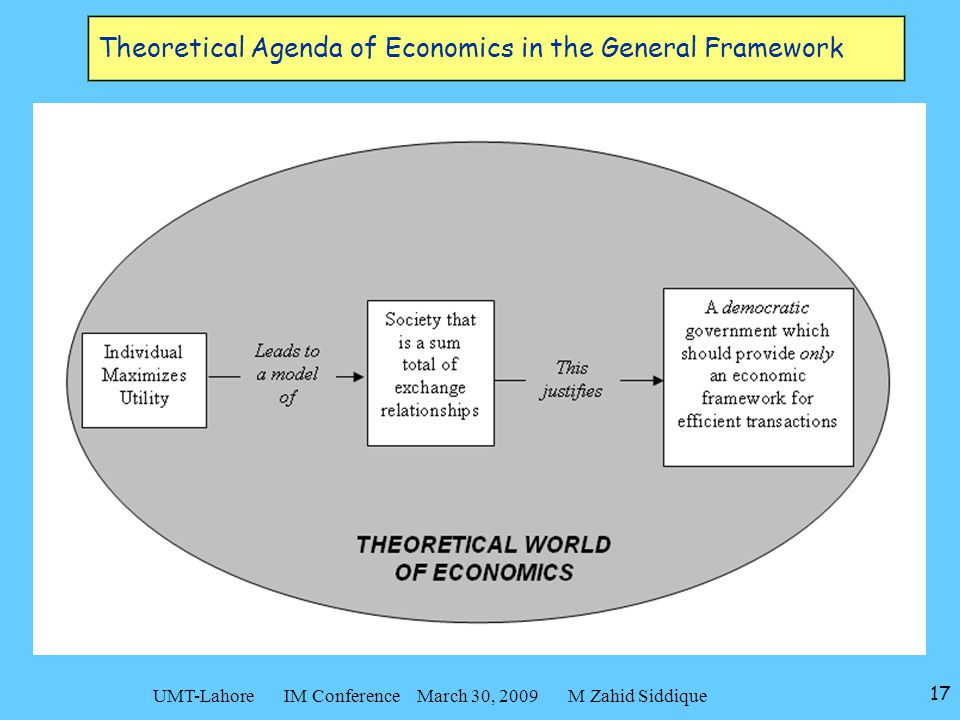 17 UMT-Lahore IM Conference March 30, 2009 M Zahid Siddique Theoretical Agenda of Economics in the General Framework