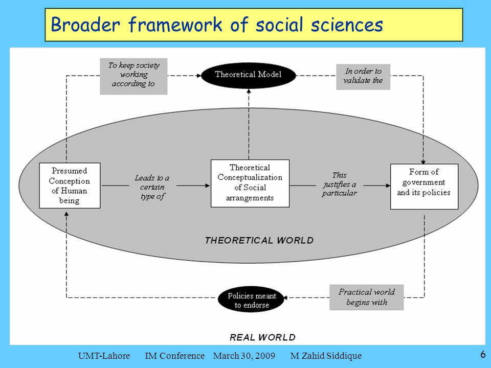 6 UMT-Lahore IM Conference March 30, 2009 M Zahid Siddique Broader framework of social sciences