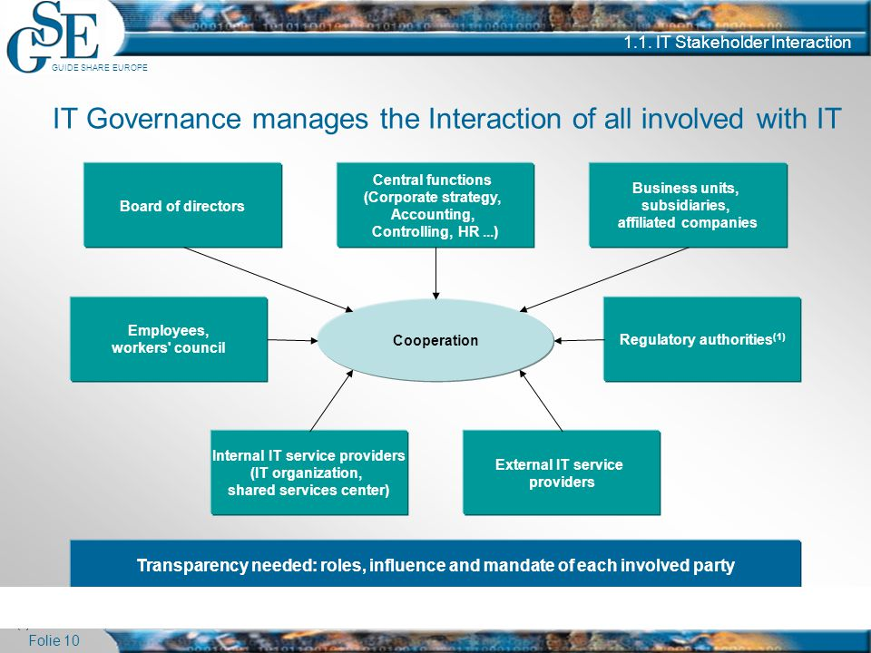 GUIDE SHARE EUROPE Folie 10 1.1. IT Stakeholder Interaction IT Governance manages the Interaction of all involved with IT External IT service provider