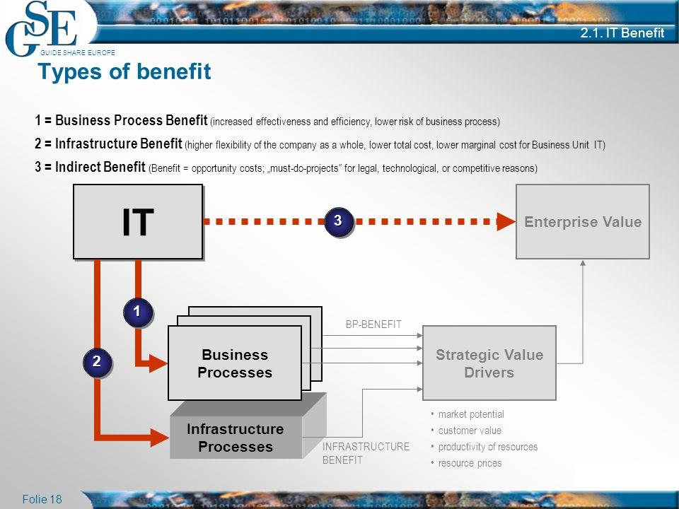 GUIDE SHARE EUROPE Folie 18 2.1. IT Benefit Infrastructure Processes Types of benefit IT Enterprise Value Strategic Value Drivers market potential cus