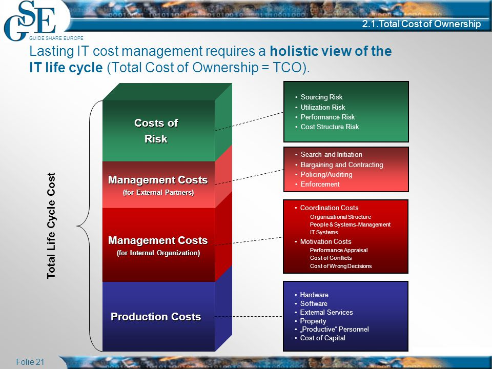 GUIDE SHARE EUROPE Folie 21 2.1.Total Cost of Ownership Lasting IT cost management requires a holistic view of the IT life cycle (Total Cost of Owners