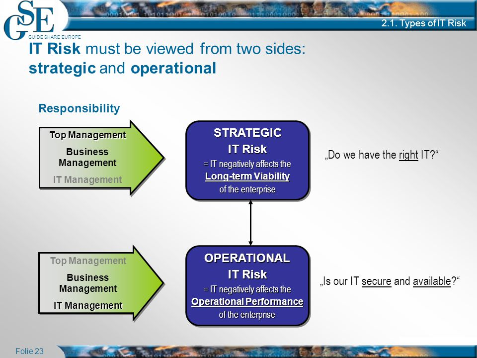 GUIDE SHARE EUROPE Folie 23 2.1. Types of IT Risk IT Risk must be viewed from two sides: strategic and operational STRATEGIC IT Risk = IT negatively a