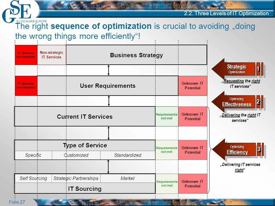 """GUIDE SHARE EUROPE Folie 27 2.2. Three Levels of IT Optimization The right sequence of optimization is crucial to avoiding """"doing the wrong things mor"""