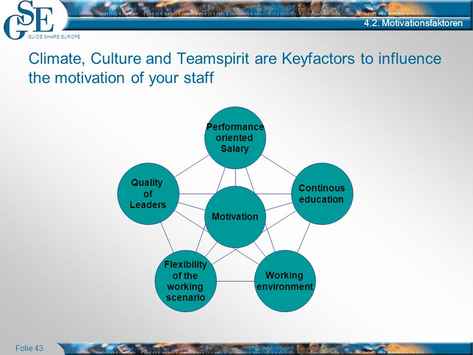 GUIDE SHARE EUROPE Folie 43 4.2. Motivationsfaktoren Climate, Culture and Teamspirit are Keyfactors to influence the motivation of your staff Performa