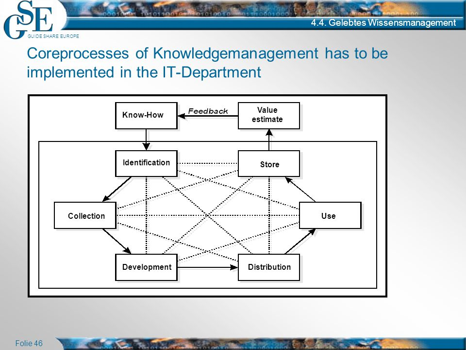 GUIDE SHARE EUROPE Folie 46 4.4. Gelebtes Wissensmanagement Coreprocesses of Knowledgemanagement has to be implemented in the IT-Department Identifica