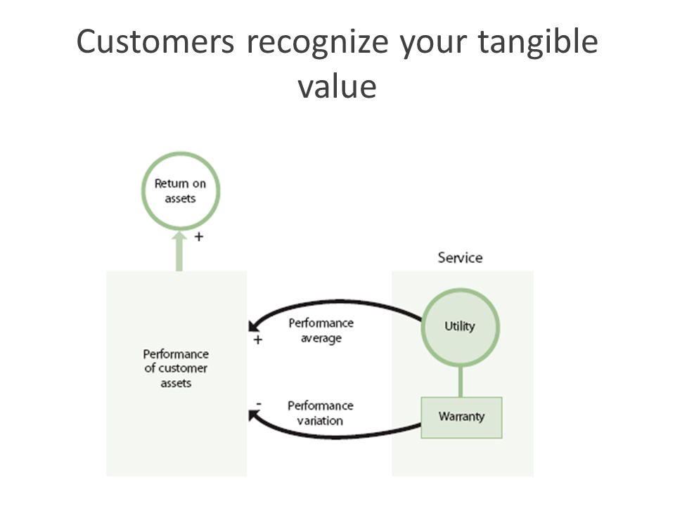 Customers recognize your tangible value