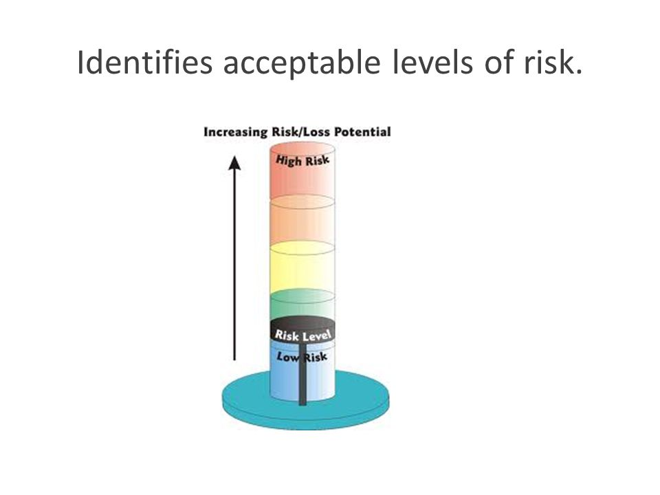 Identifies acceptable levels of risk.