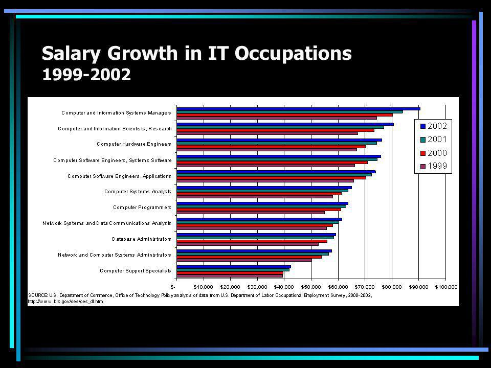 Salary Growth in IT Occupations 1999-2002