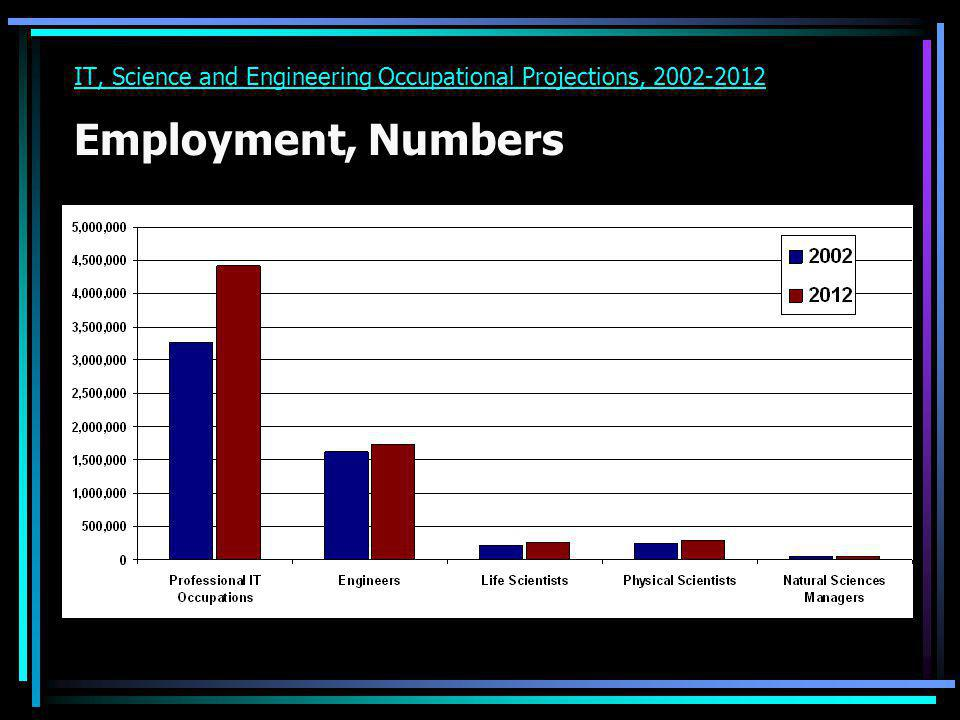 IT, Science and Engineering Occupational Projections, 2002-2012 Employment, Numbers
