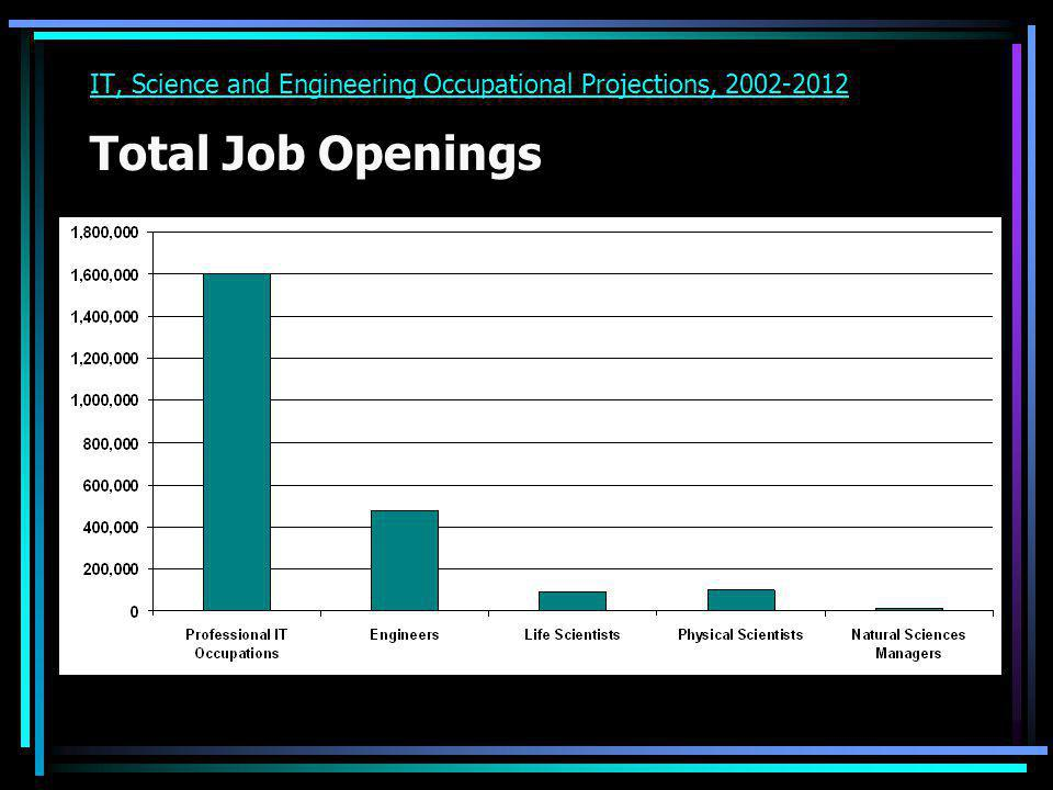 IT, Science and Engineering Occupational Projections, 2002-2012 Total Job Openings
