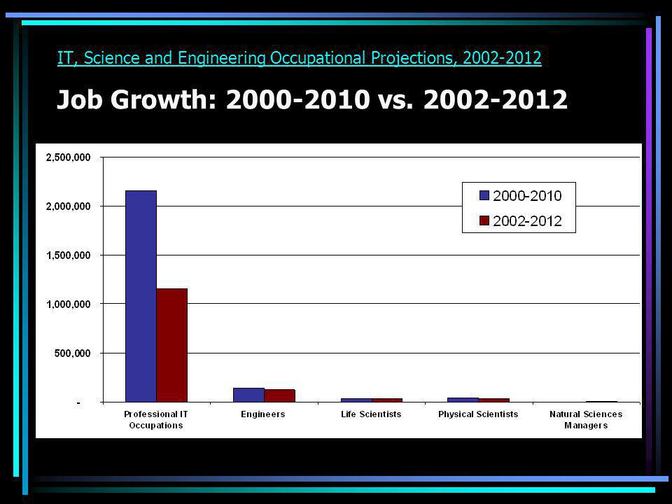 IT, Science and Engineering Occupational Projections, 2002-2012 Job Growth: 2000-2010 vs. 2002-2012