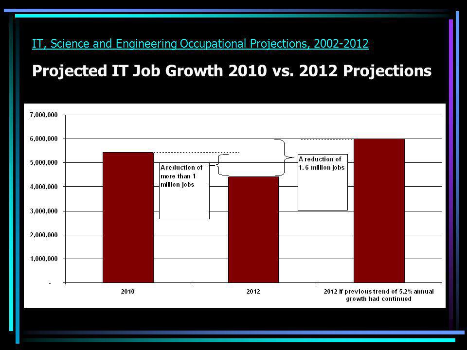IT, Science and Engineering Occupational Projections, 2002-2012 Projected IT Job Growth 2010 vs.