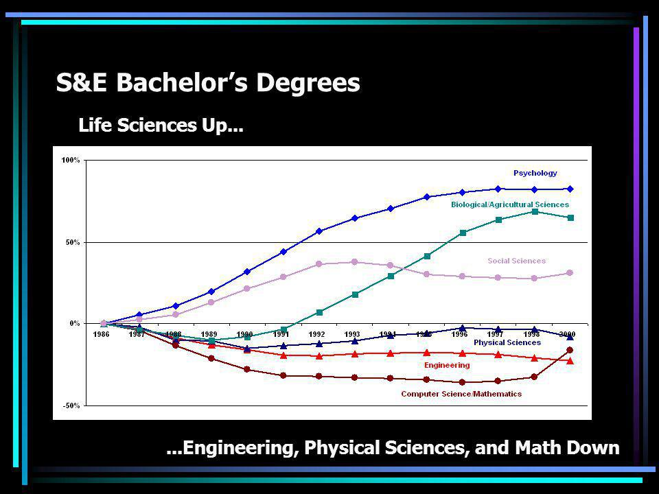 S&E Bachelor's Degrees Life Sciences Up......Engineering, Physical Sciences, and Math Down