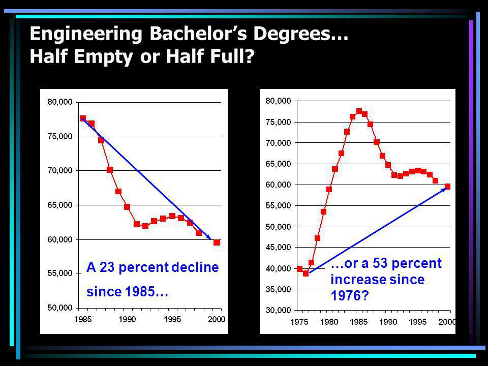 Engineering Bachelor's Degrees… Half Empty or Half Full? A 23 percent decline since 1985… …or a 53 percent increase since 1976?