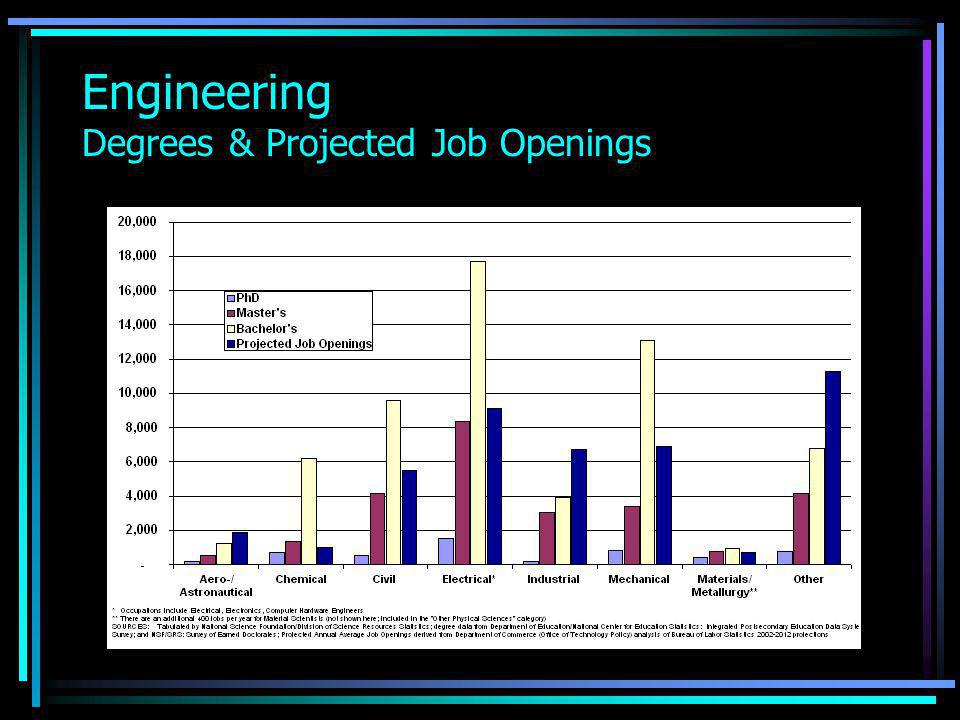 Engineering Degrees & Projected Job Openings