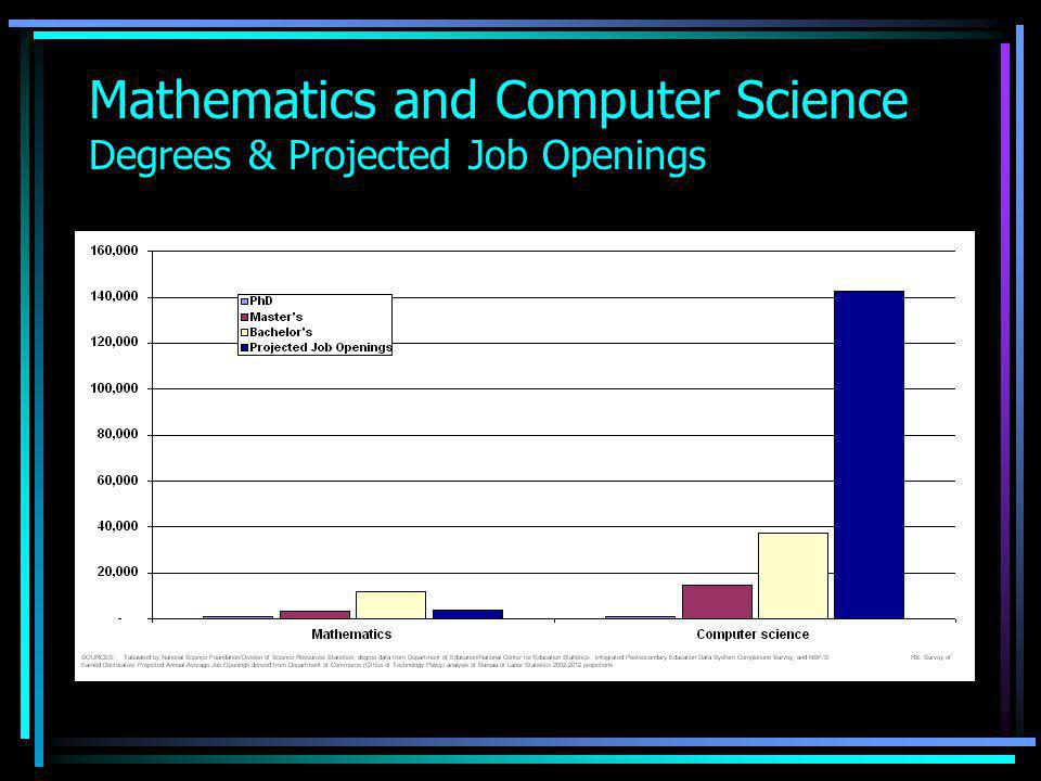 Mathematics and Computer Science Degrees & Projected Job Openings