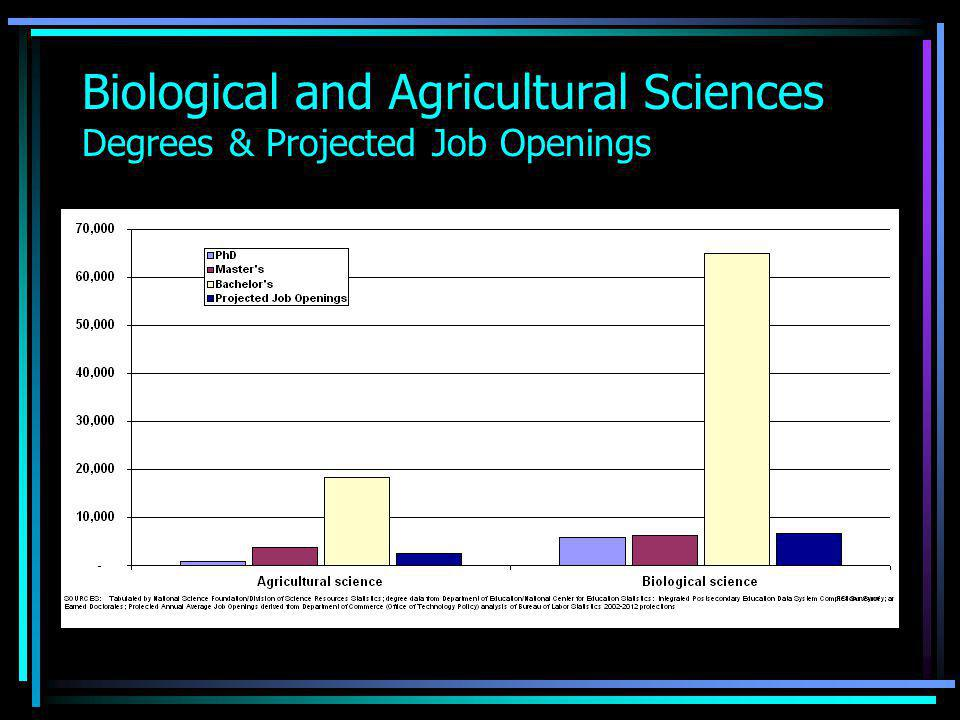 Biological and Agricultural Sciences Degrees & Projected Job Openings