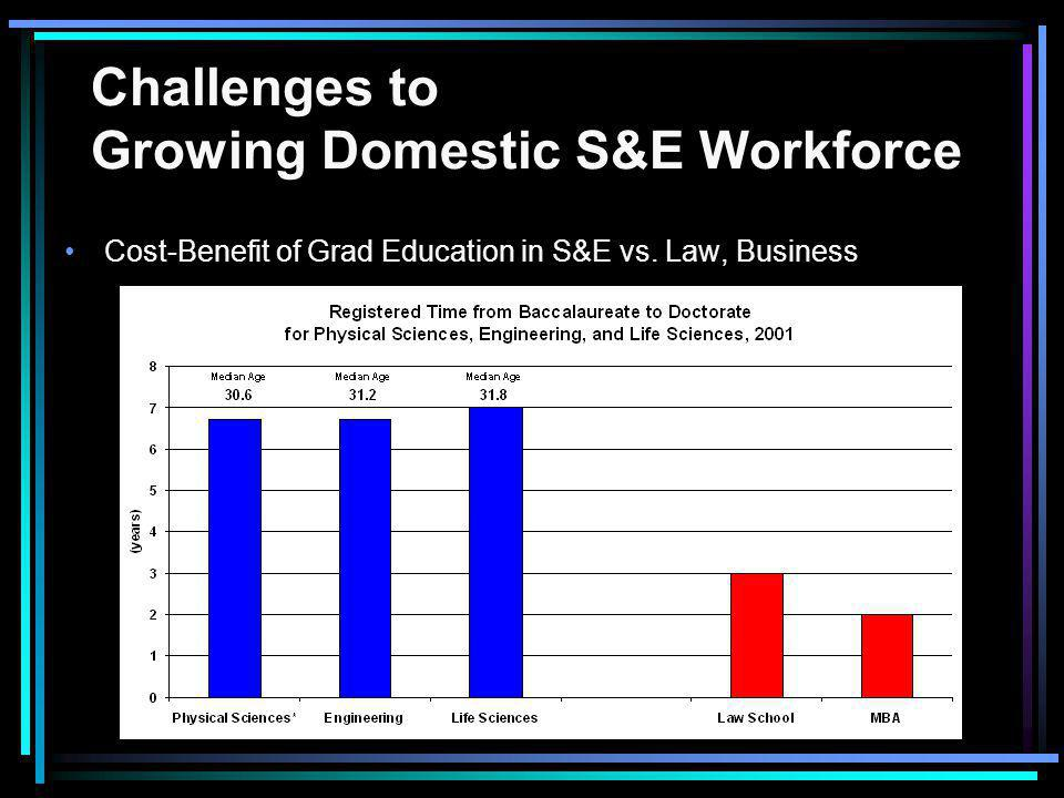 Challenges to Growing Domestic S&E Workforce Cost-Benefit of Grad Education in S&E vs. Law, Business