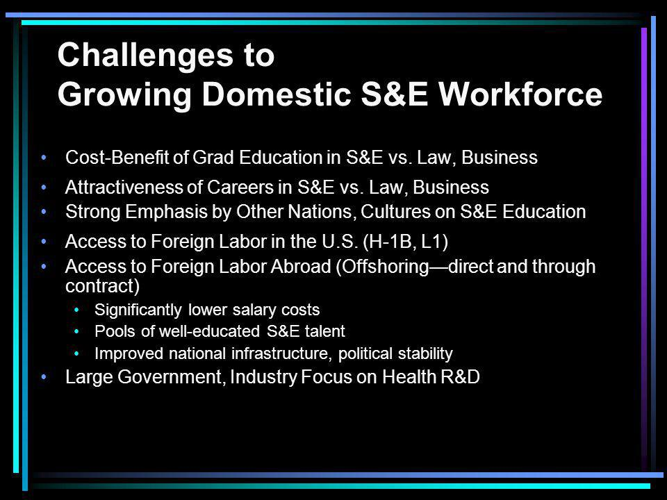 Challenges to Growing Domestic S&E Workforce Cost-Benefit of Grad Education in S&E vs. Law, Business Attractiveness of Careers in S&E vs. Law, Busines