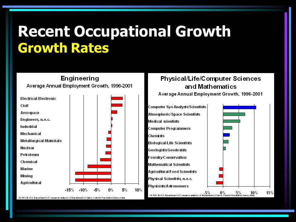 Recent Occupational Growth Growth Rates