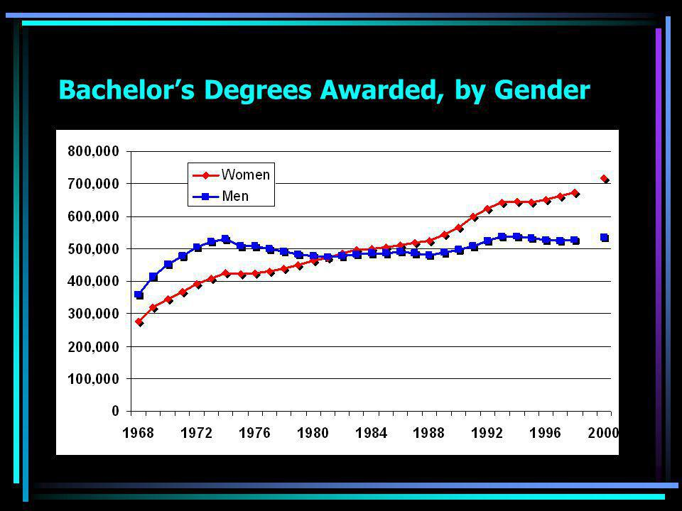 Bachelor's Degrees Awarded, by Gender