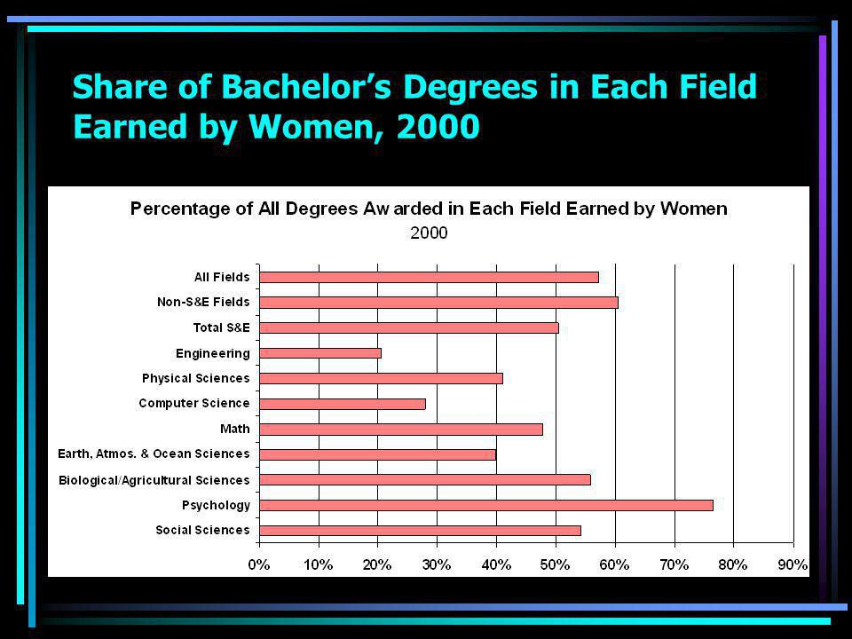 Share of Bachelor's Degrees in Each Field Earned by Women, 2000