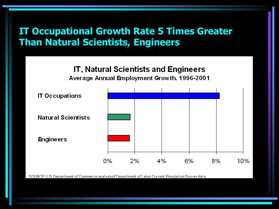 IT Occupational Growth Rate 5 Times Greater Than Natural Scientists, Engineers