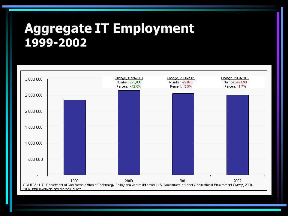 Aggregate IT Employment 1999-2002