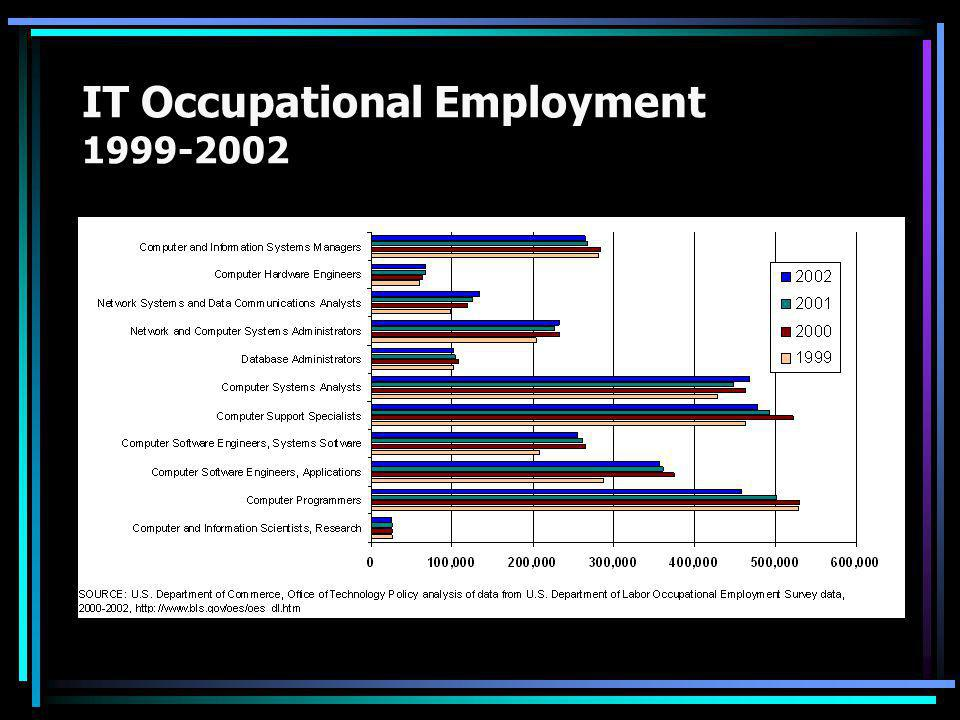 IT Occupational Employment 1999-2002
